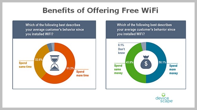 Benefits of Offering Free Wifi
